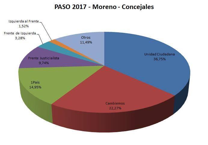 Concejales Moreno.jpg